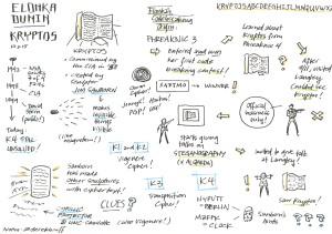 Sketchnotes of Elonka Dunin's Talk on Kryptos