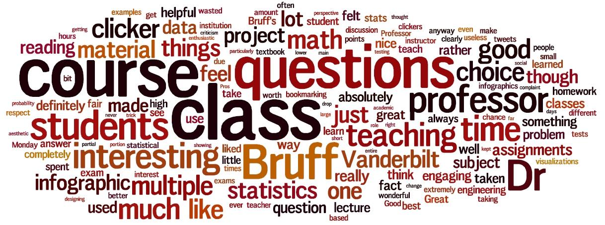 Math 216: Statistics for Engineering | Derek Bruff\'s Math 216 Course ...
