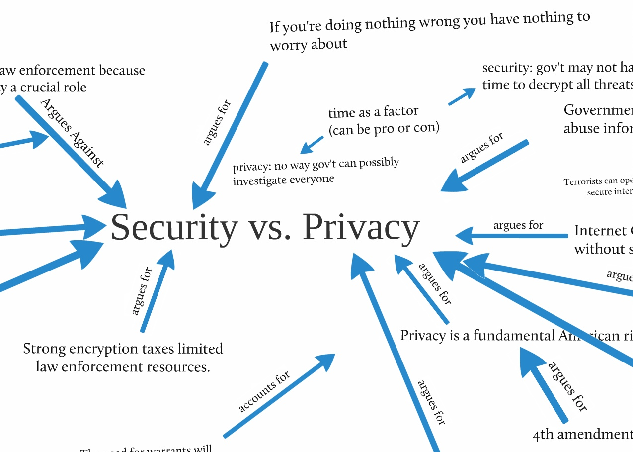 privacy vs national security essay Personal privacy vs public safety •when it comes to matters of national security, the controversial battle of personal privacy vs public safety is.