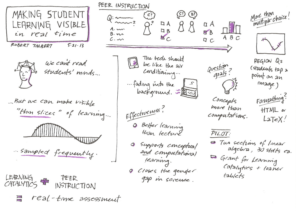 Sketchnotes from a talk by Robert Talbert at the 2013 SoTL Academy in Grand Rapids, MI