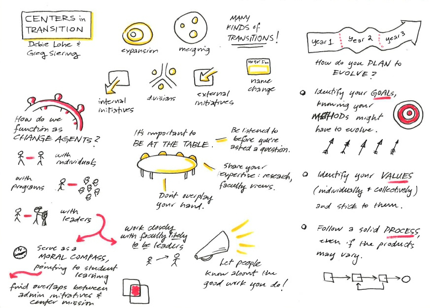 "Sketchnotes for ""Centers in Transition"" at the 2013 POD Network Conference"