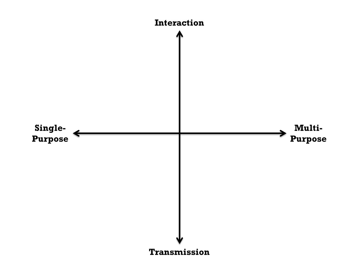 Flexibility-Paradigm Axes